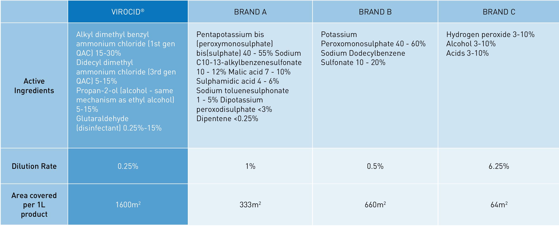 Virocid   Broad-spectrum disinfectant   Zamira Australia