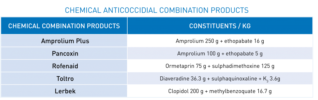 Table 1 - Chemical anticoccidial combination products | Zamira Australia