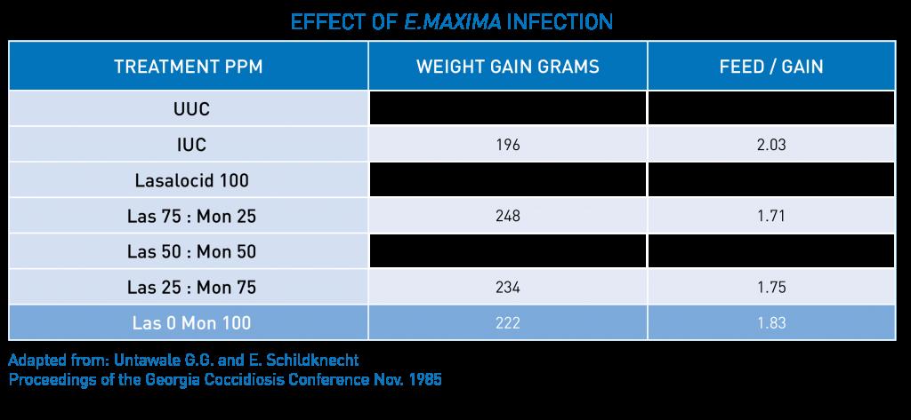 Table 3 - Effect of E.maxima infection | Zamira Australia