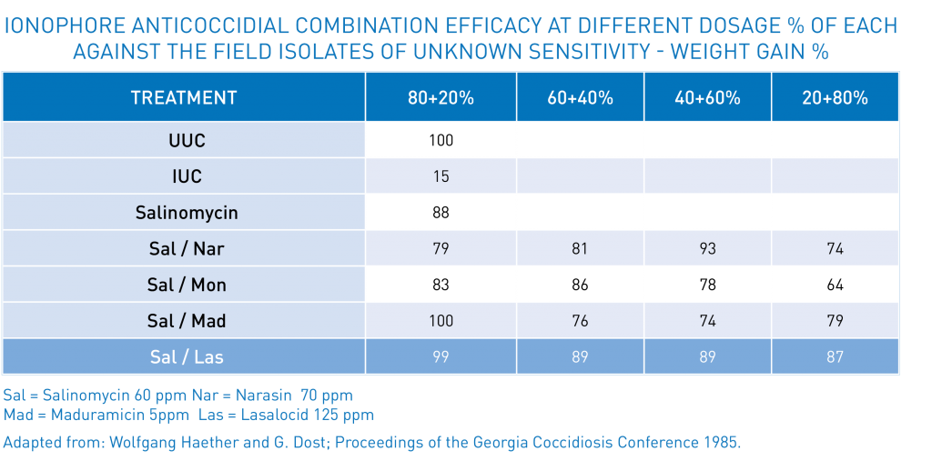 Table 4 - Ionophore anticoccidial combination efficacy at different dosage | Zamira Australia