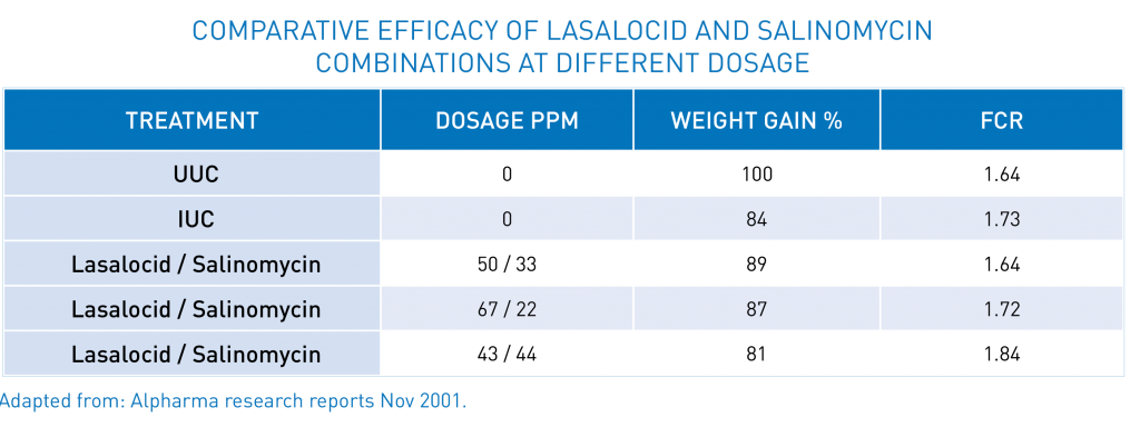 Table 5 - Comparative efficacy of Lasalocid and Salinomycin combinations at different dosage | Zamira Australia