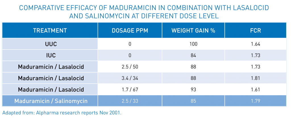Table 6 - Comparative efficacy of Maduramicin in combination with Lasalocid and Salinomycin at different dose level | Zamira Australia